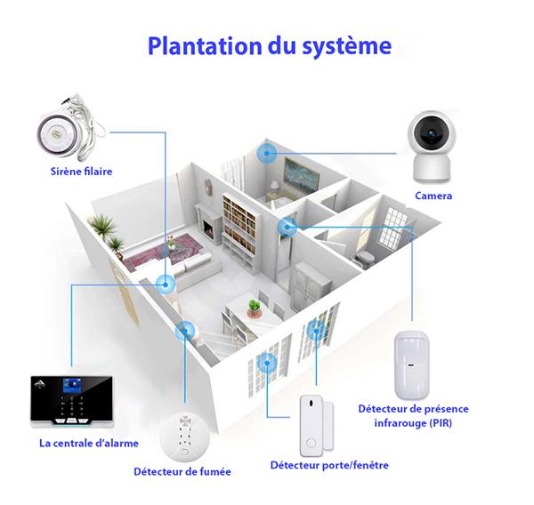 shema de plantation du systeme d'alarme maison